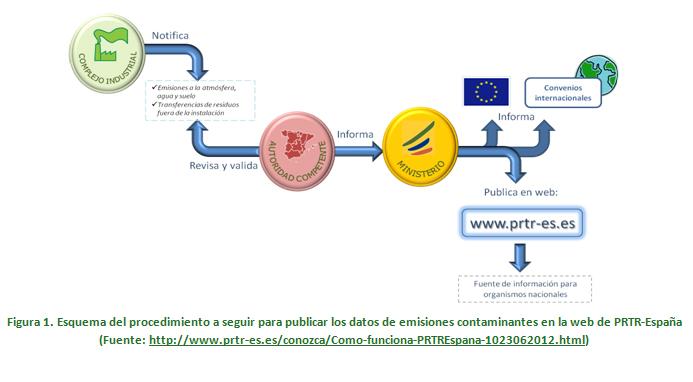Esquema del procedimiento a seguir para publicar los datos de emisiones contaminantes en la web de PRTR-España