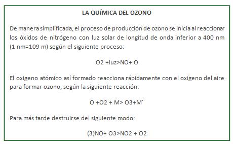 LA QUÍMICA DEL OZONO