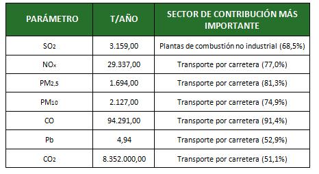 Emisiones anuales de los contaminantes primarios más importantes en la ciudad de Madrid en 2006.