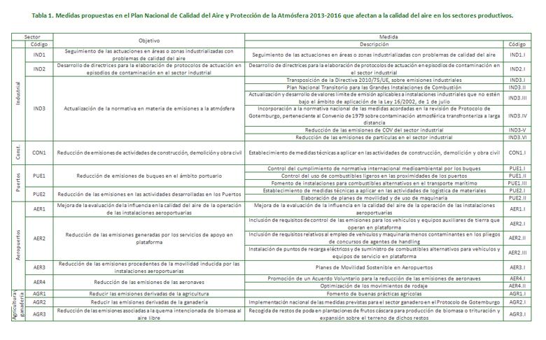 Tabla 1. Medidas propuestas en el Plan Nacional de Calidad del Aire y Protección de la Atmósfera 2013-2016 que afectan a la calidad del aire en los sectores productivos.