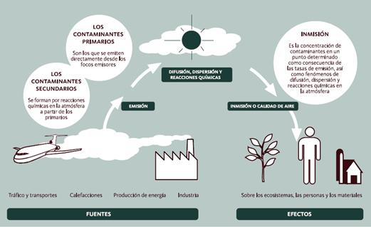 Fuentes, tipos de contaminantes, procesos y efectos generales en contaminación atmosférica