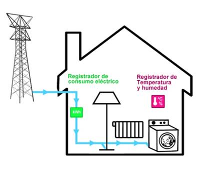Ni un hogar sin energía